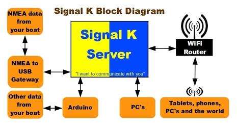 Signal K